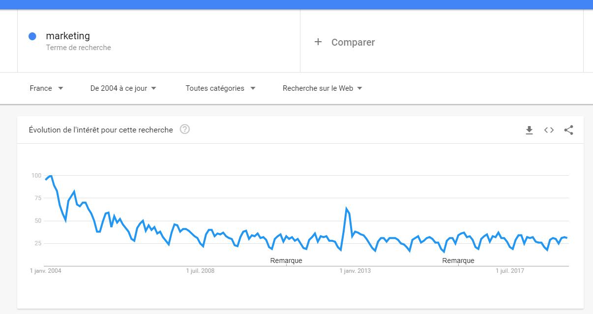 google-trends-marketing