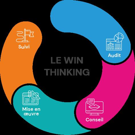 Le Win Thinking