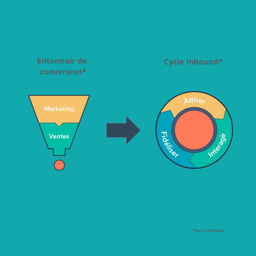 Infographie inboud marketing
